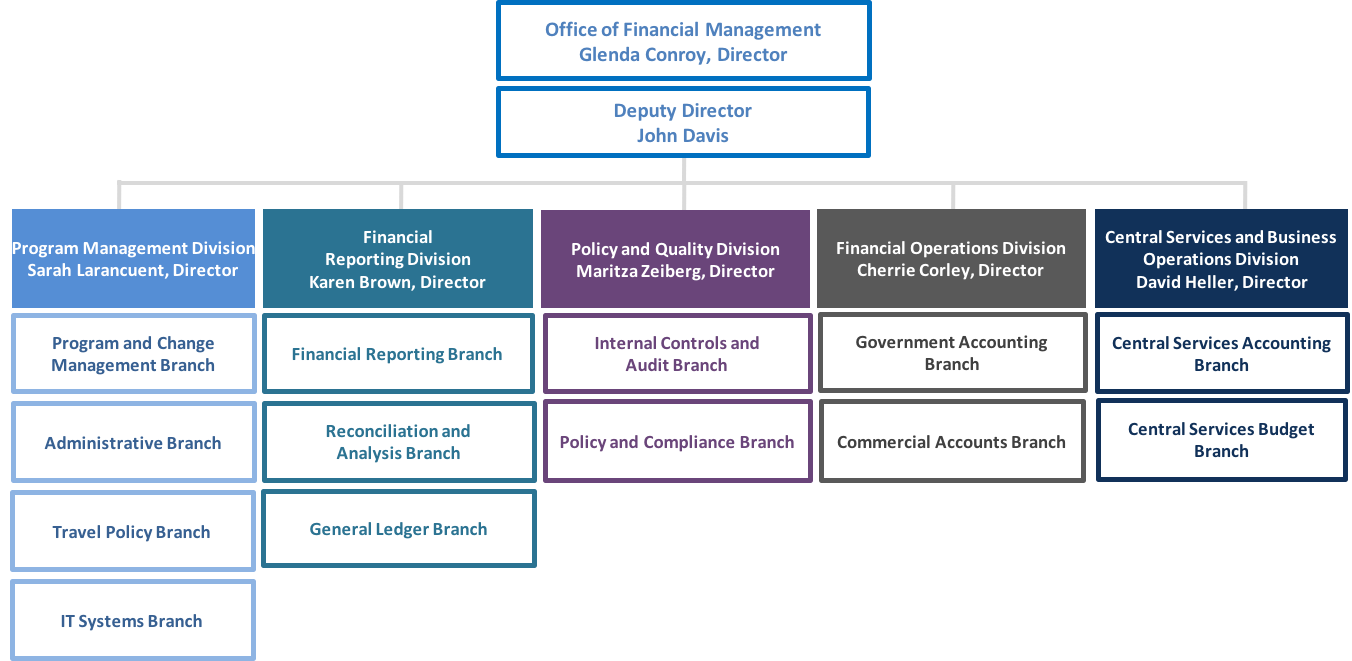 Organization chart for the Office of Financial Management.